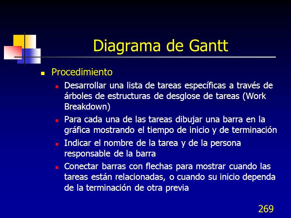269 Diagrama de Gantt Procedimiento Desarrollar una lista de tareas específicas a través de árboles de estructuras de desglose de tareas (Work Breakdo