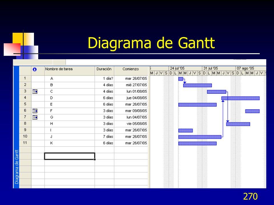 270 Diagrama de Gantt