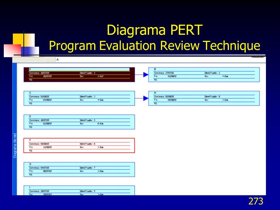 273 Diagrama PERT Program Evaluation Review Technique