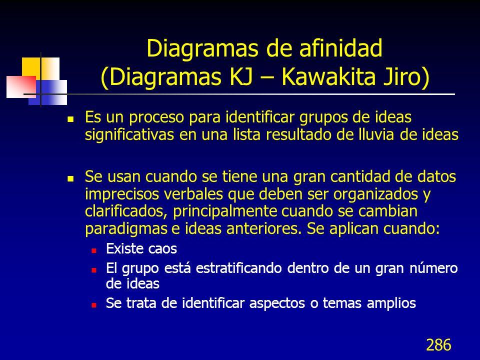 286 Diagramas de afinidad (Diagramas KJ – Kawakita Jiro) Es un proceso para identificar grupos de ideas significativas en una lista resultado de lluvi