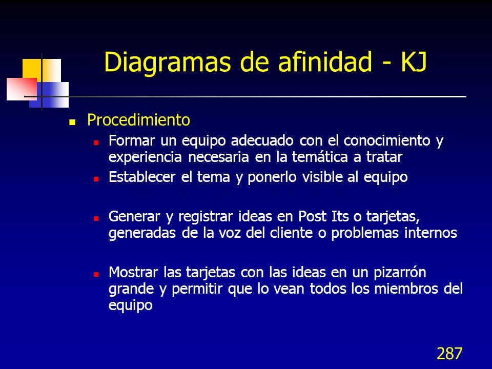 287 Diagramas de afinidad - KJ Procedimiento Formar un equipo adecuado con el conocimiento y experiencia necesaria en la temática a tratar Establecer