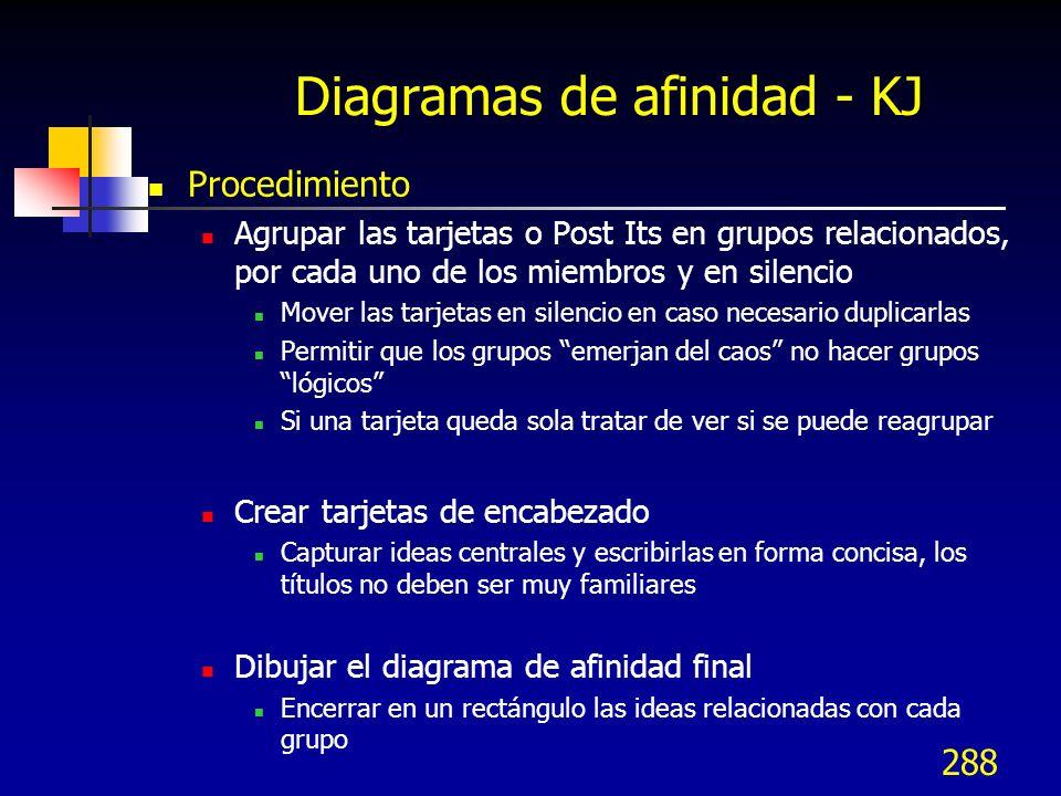 288 Diagramas de afinidad - KJ Procedimiento Agrupar las tarjetas o Post Its en grupos relacionados, por cada uno de los miembros y en silencio Mover