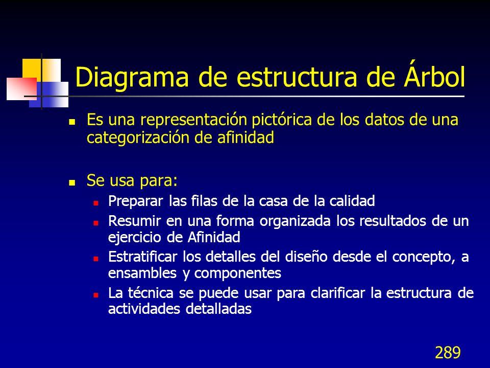 289 Diagrama de estructura de Árbol Es una representación pictórica de los datos de una categorización de afinidad Se usa para: Preparar las filas de