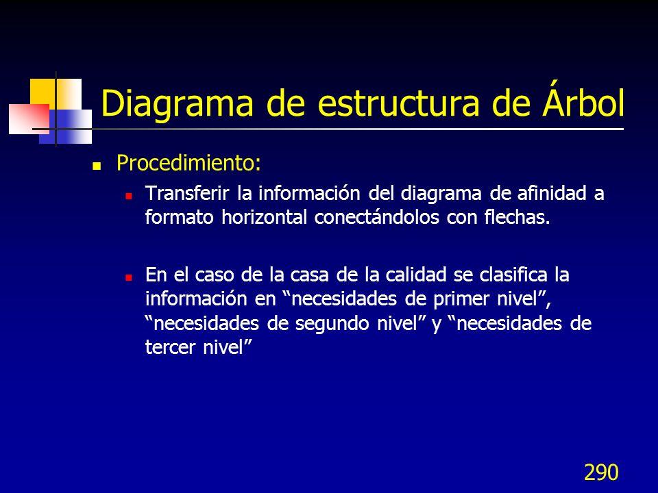290 Diagrama de estructura de Árbol Procedimiento: Transferir la información del diagrama de afinidad a formato horizontal conectándolos con flechas.