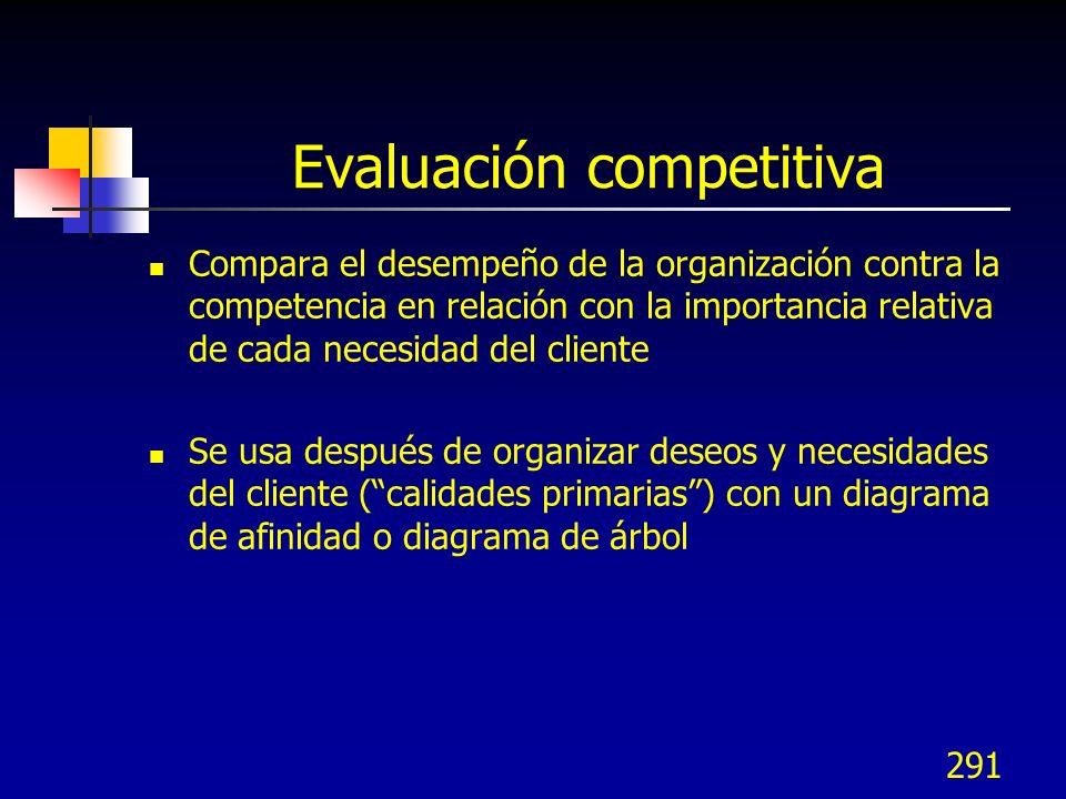 291 Evaluación competitiva Compara el desempeño de la organización contra la competencia en relación con la importancia relativa de cada necesidad del