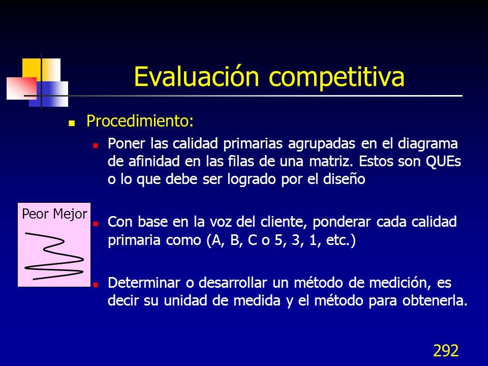 292 Evaluación competitiva Procedimiento: Poner las calidad primarias agrupadas en el diagrama de afinidad en las filas de una matriz. Estos son QUEs