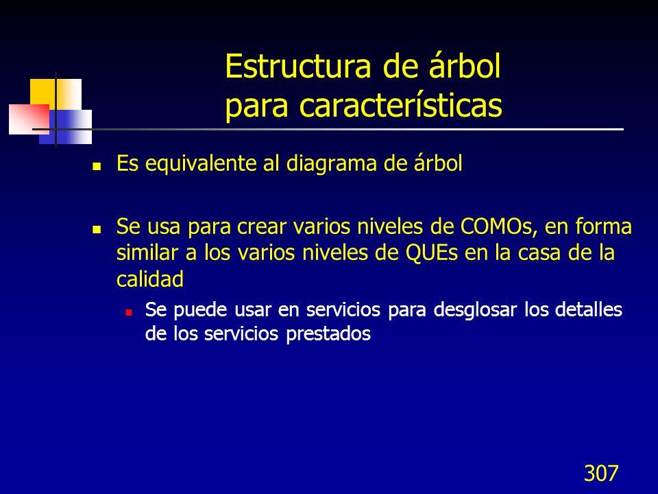307 Estructura de árbol para características Es equivalente al diagrama de árbol Se usa para crear varios niveles de COMOs, en forma similar a los var