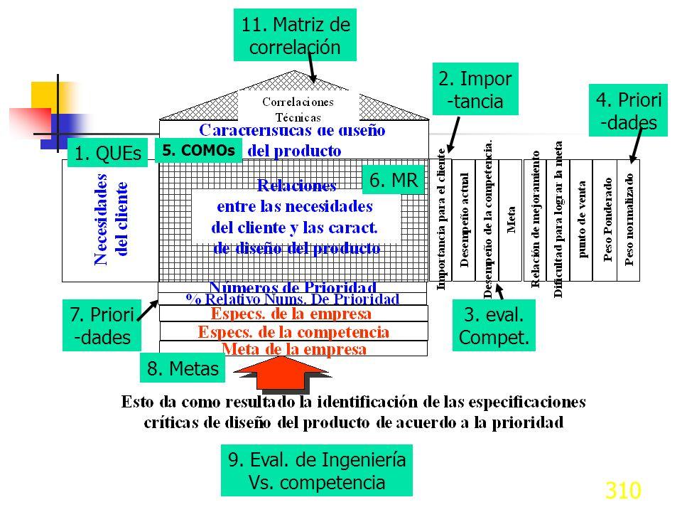 310 2. Impor -tancia 1. QUEs 3. eval. Compet. 4. Priori -dades 5. COMOs 6. MR 7. Priori -dades 8. Metas 9. Eval. de Ingeniería Vs. competencia 11. Mat