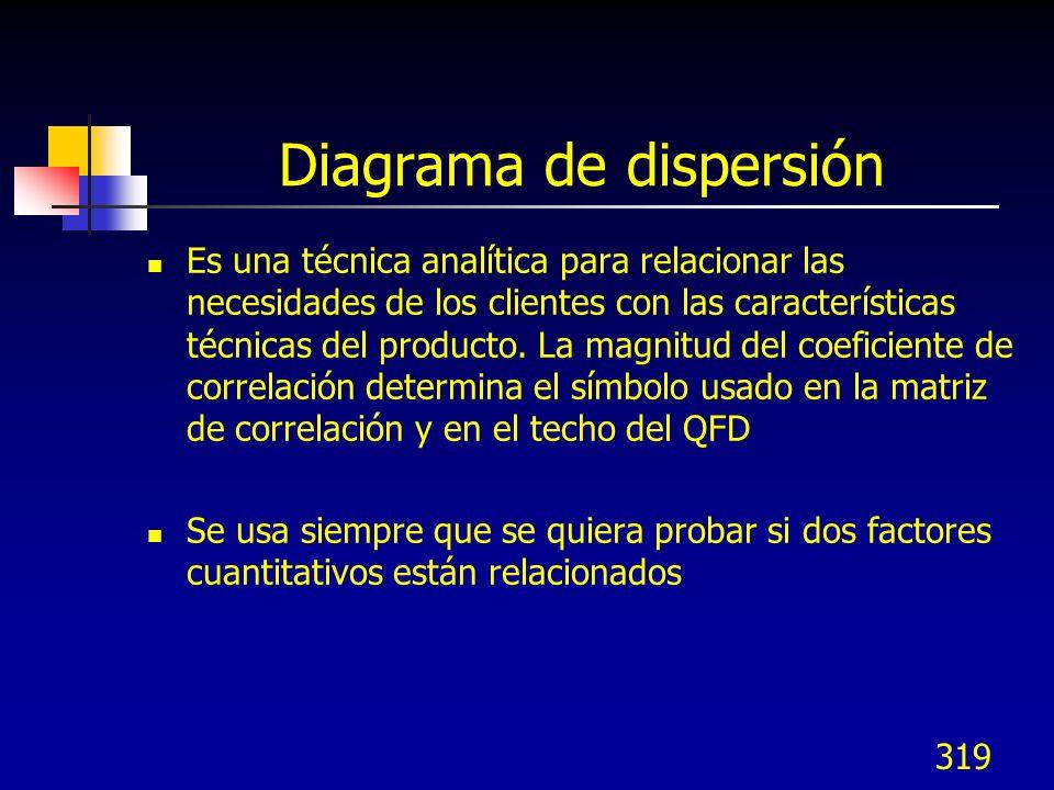 319 Diagrama de dispersión Es una técnica analítica para relacionar las necesidades de los clientes con las características técnicas del producto. La