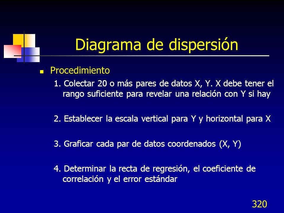 320 Diagrama de dispersión Procedimiento 1. Colectar 20 o más pares de datos X, Y. X debe tener el rango suficiente para revelar una relación con Y si
