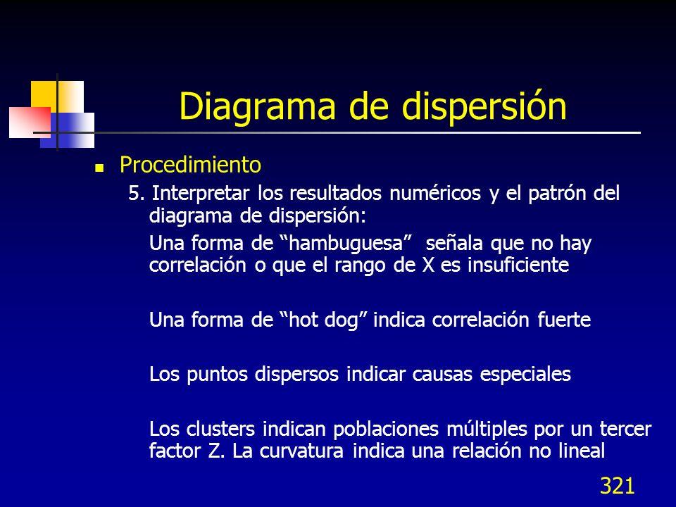 321 Diagrama de dispersión Procedimiento 5. Interpretar los resultados numéricos y el patrón del diagrama de dispersión: Una forma de hambuguesa señal