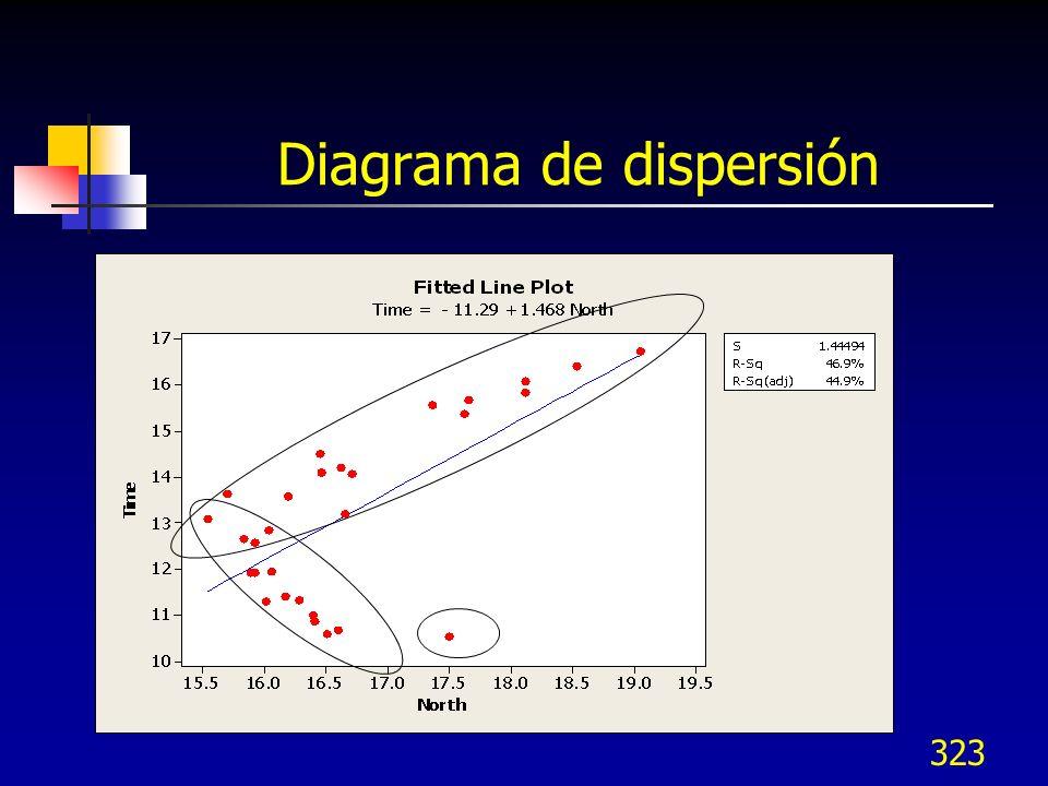 323 Diagrama de dispersión