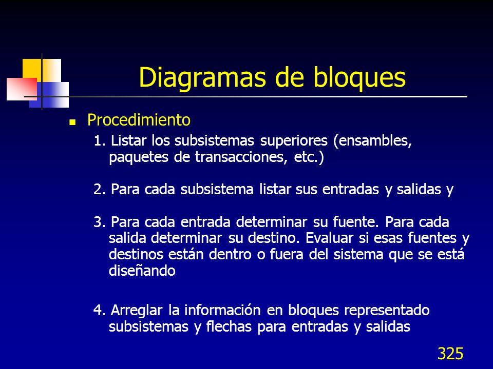 325 Diagramas de bloques Procedimiento 1. Listar los subsistemas superiores (ensambles, paquetes de transacciones, etc.) 2. Para cada subsistema lista