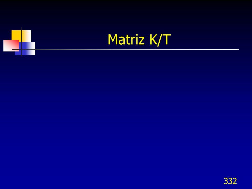 332 Matriz K/T