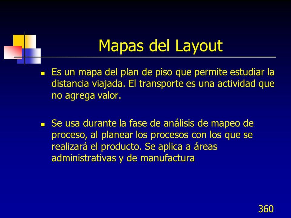 360 Mapas del Layout Es un mapa del plan de piso que permite estudiar la distancia viajada. El transporte es una actividad que no agrega valor. Se usa