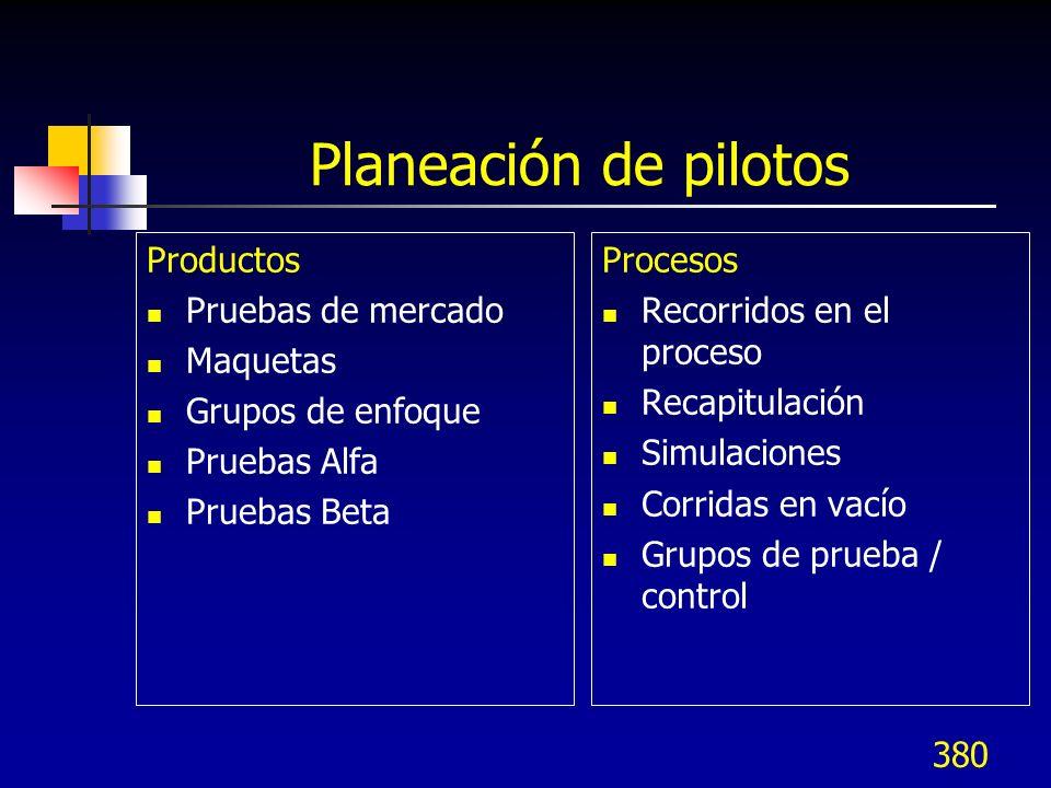 380 Planeación de pilotos Productos Pruebas de mercado Maquetas Grupos de enfoque Pruebas Alfa Pruebas Beta Procesos Recorridos en el proceso Recapitu