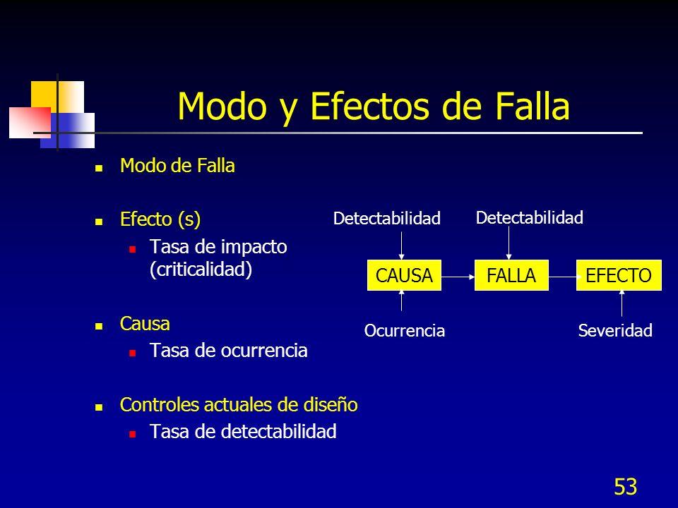 53 Modo y Efectos de Falla Modo de Falla Efecto (s) Tasa de impacto (criticalidad) Causa Tasa de ocurrencia Controles actuales de diseño Tasa de detec