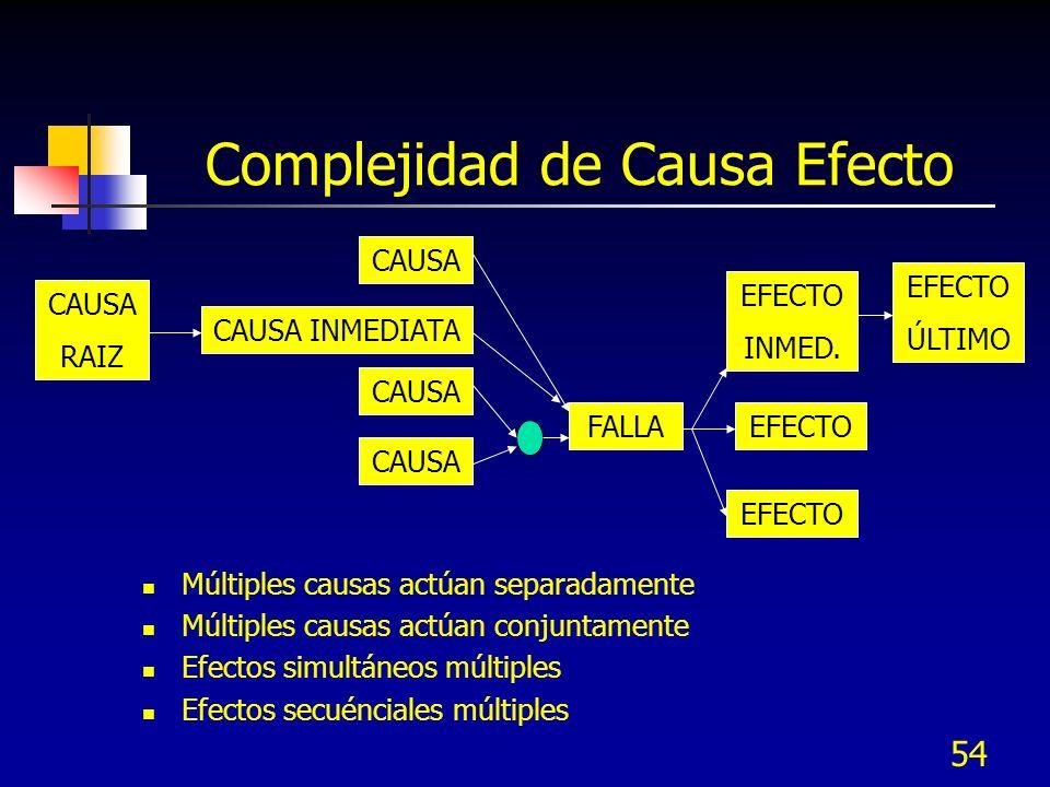 54 Complejidad de Causa Efecto Múltiples causas actúan separadamente Múltiples causas actúan conjuntamente Efectos simultáneos múltiples Efectos secué
