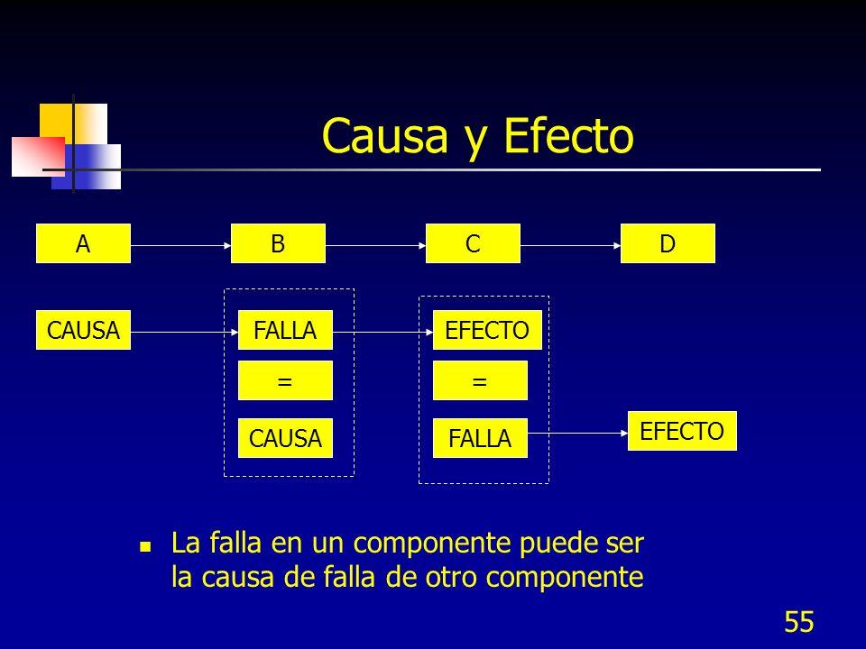 55 Causa y Efecto La falla en un componente puede ser la causa de falla de otro componente FALLA = CAUSA A EFECTO CAUSAEFECTO = FALLA BCD