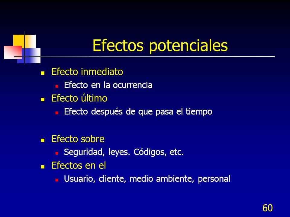 60 Efectos potenciales Efecto inmediato Efecto en la ocurrencia Efecto último Efecto después de que pasa el tiempo Efecto sobre Seguridad, leyes. Códi