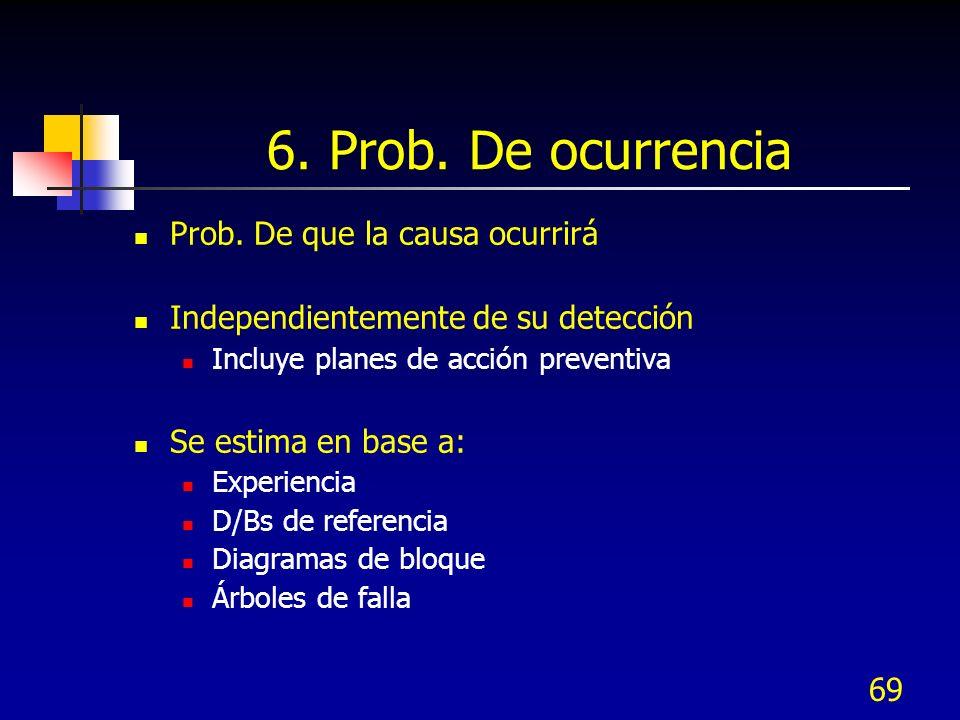 69 6. Prob. De ocurrencia Prob. De que la causa ocurrirá Independientemente de su detección Incluye planes de acción preventiva Se estima en base a: E