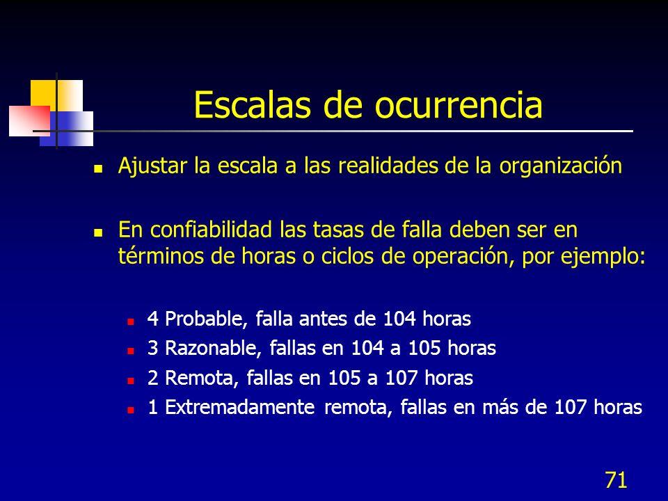 71 Escalas de ocurrencia Ajustar la escala a las realidades de la organización En confiabilidad las tasas de falla deben ser en términos de horas o ci