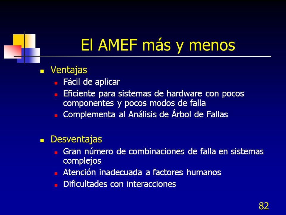 82 El AMEF más y menos Ventajas Fácil de aplicar Eficiente para sistemas de hardware con pocos componentes y pocos modos de falla Complementa al Análi