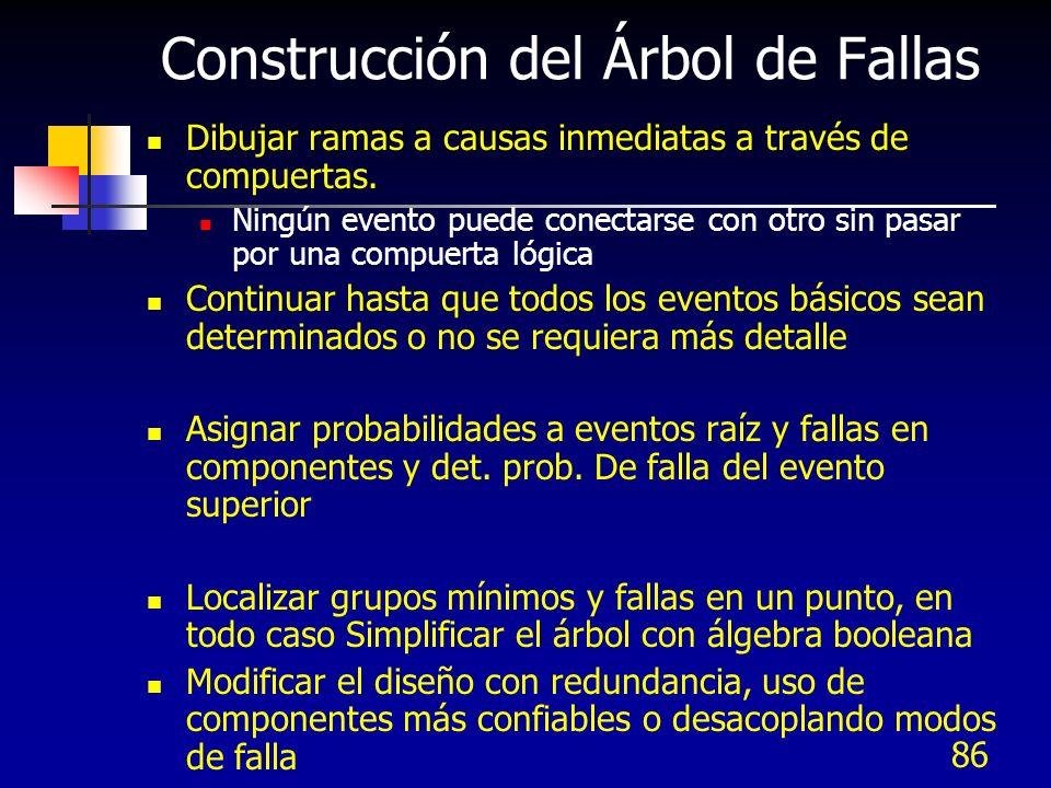 86 Construcción del Árbol de Fallas Dibujar ramas a causas inmediatas a través de compuertas. Ningún evento puede conectarse con otro sin pasar por un