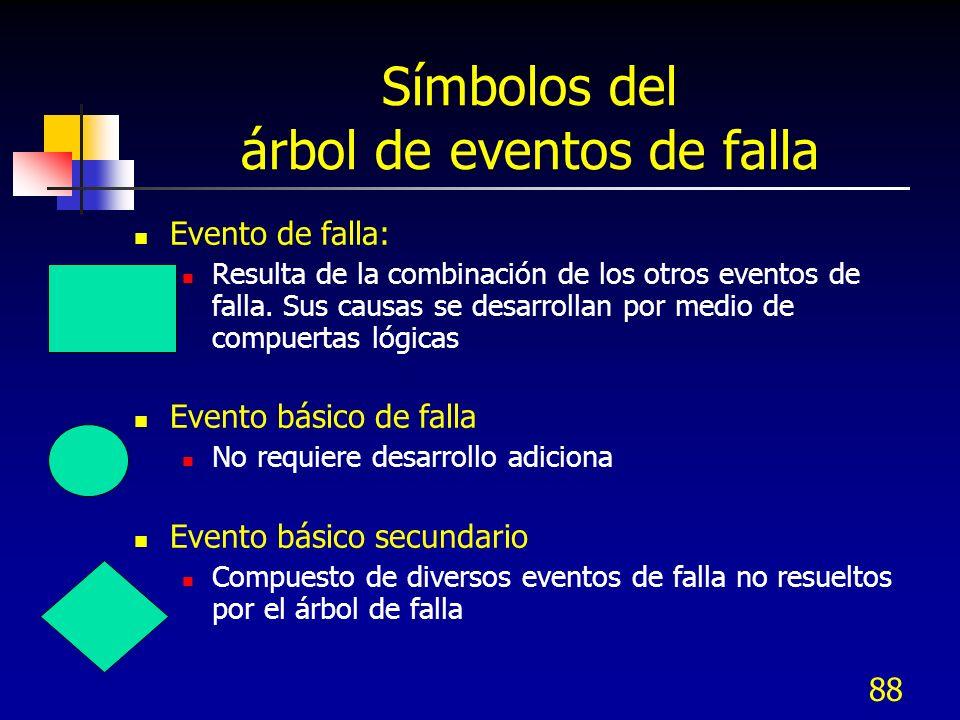 88 Símbolos del árbol de eventos de falla Evento de falla: Resulta de la combinación de los otros eventos de falla. Sus causas se desarrollan por medi