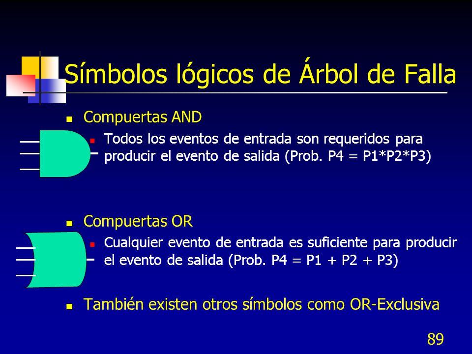 89 Símbolos lógicos de Árbol de Falla Compuertas AND Todos los eventos de entrada son requeridos para producir el evento de salida (Prob. P4 = P1*P2*P