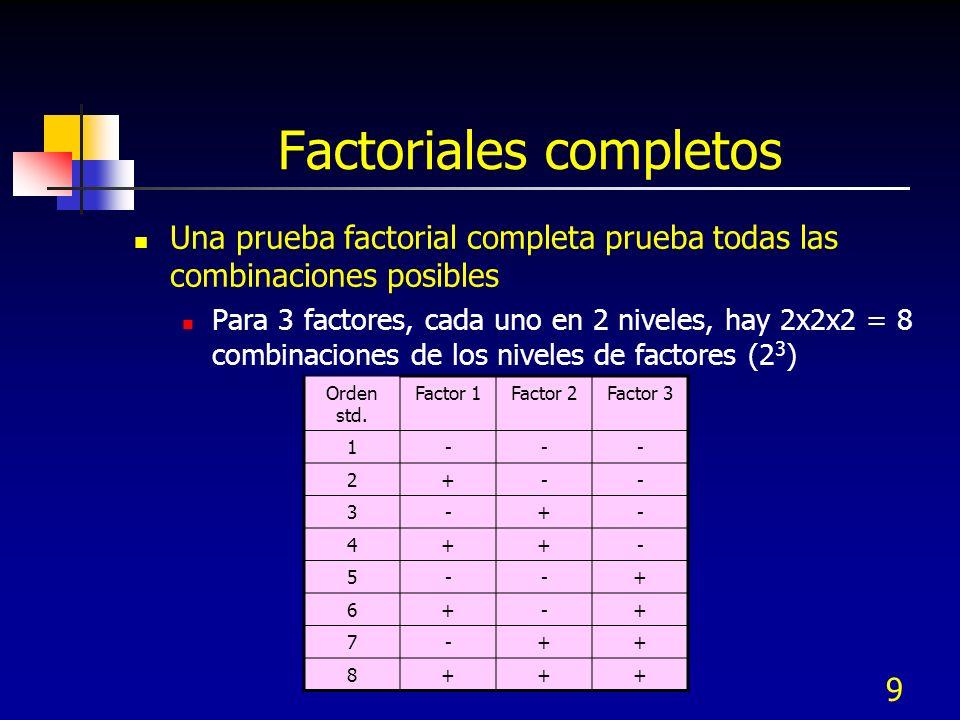 9 Factoriales completos Una prueba factorial completa prueba todas las combinaciones posibles Para 3 factores, cada uno en 2 niveles, hay 2x2x2 = 8 co