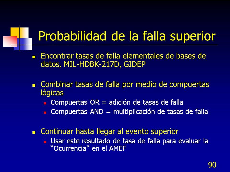 90 Probabilidad de la falla superior Encontrar tasas de falla elementales de bases de datos, MIL-HDBK-217D, GIDEP Combinar tasas de falla por medio de