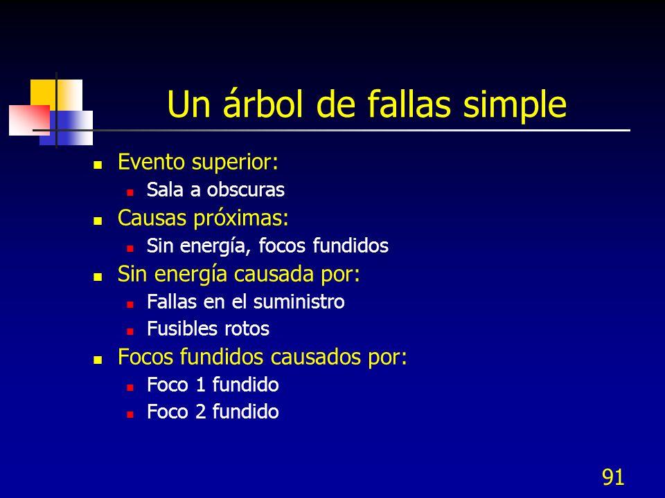 91 Un árbol de fallas simple Evento superior: Sala a obscuras Causas próximas: Sin energía, focos fundidos Sin energía causada por: Fallas en el sumin