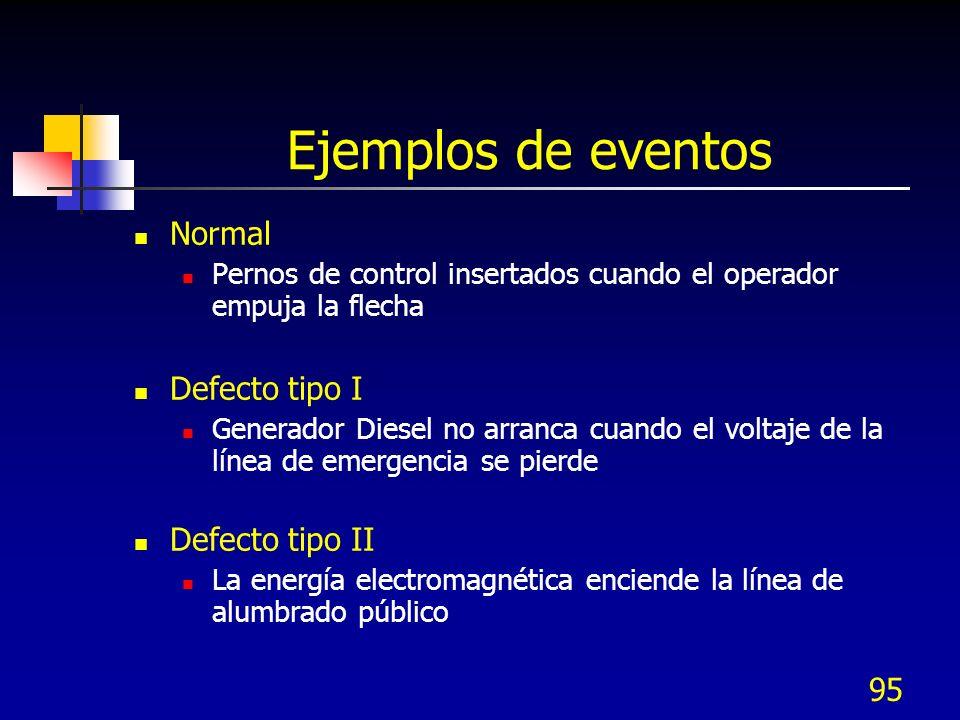 95 Ejemplos de eventos Normal Pernos de control insertados cuando el operador empuja la flecha Defecto tipo I Generador Diesel no arranca cuando el vo
