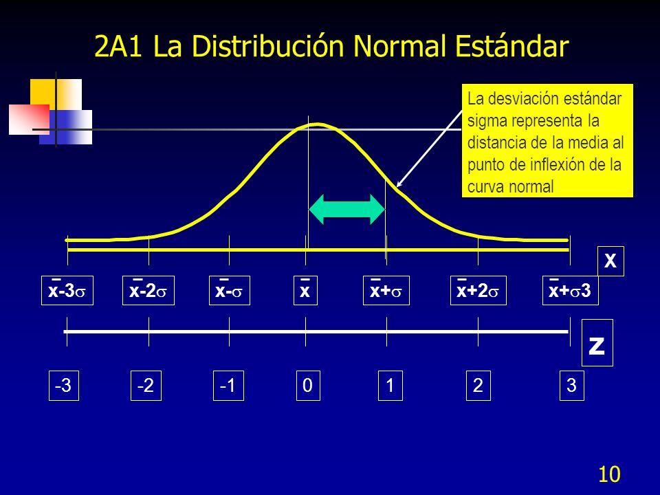 10 z 0123-2-3 x x+ x+2 x+ 3x- x-2 x-3 X La desviación estándar sigma representa la distancia de la media al punto de inflexión de la curva normal 2A1