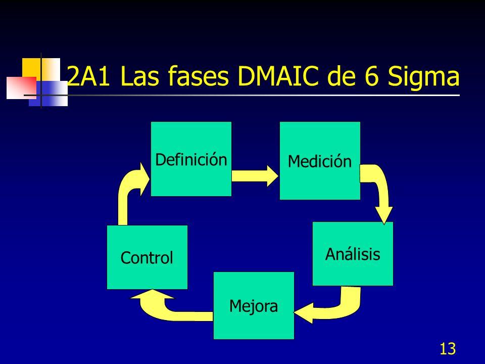 13 2A1 Las fases DMAIC de 6 Sigma Medición Definición Mejora Control Análisis