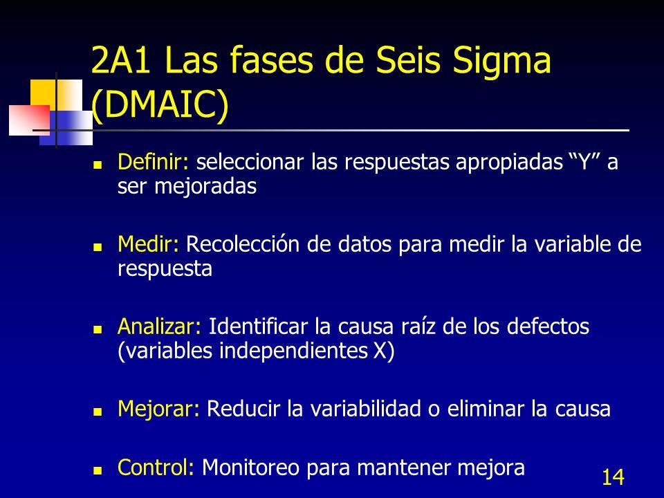 14 2A1 Las fases de Seis Sigma (DMAIC) Definir: seleccionar las respuestas apropiadas Y a ser mejoradas Medir: Recolección de datos para medir la vari