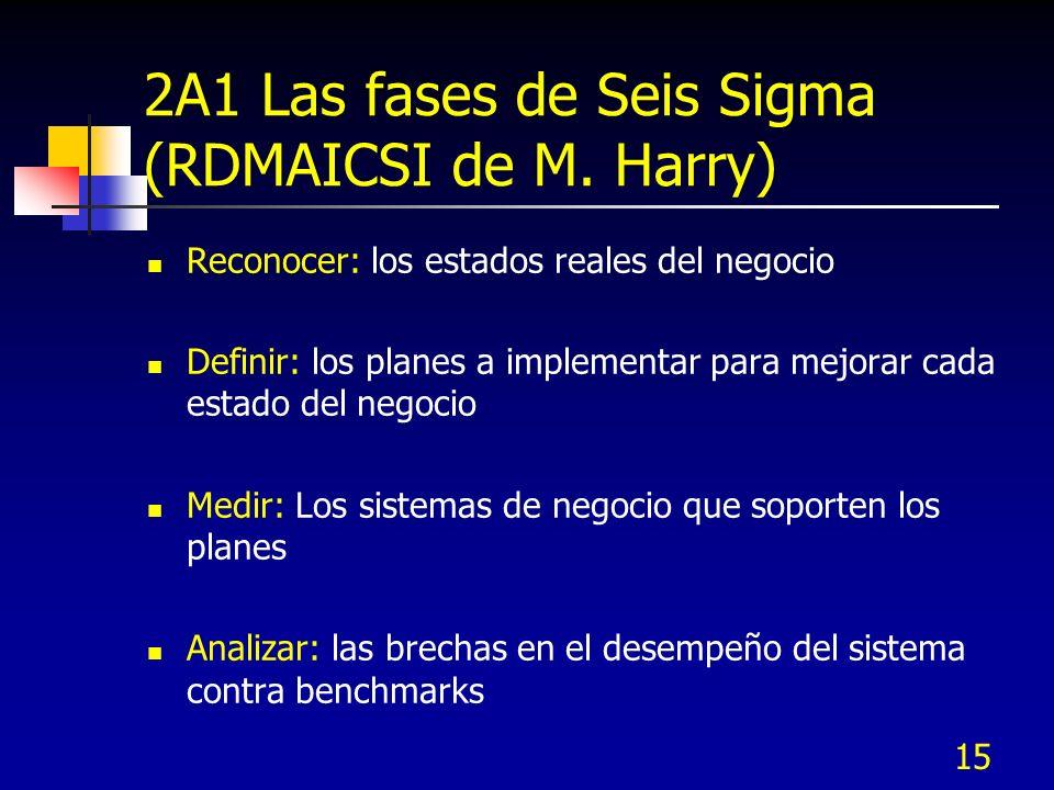 15 2A1 Las fases de Seis Sigma (RDMAICSI de M. Harry) Reconocer: los estados reales del negocio Definir: los planes a implementar para mejorar cada es