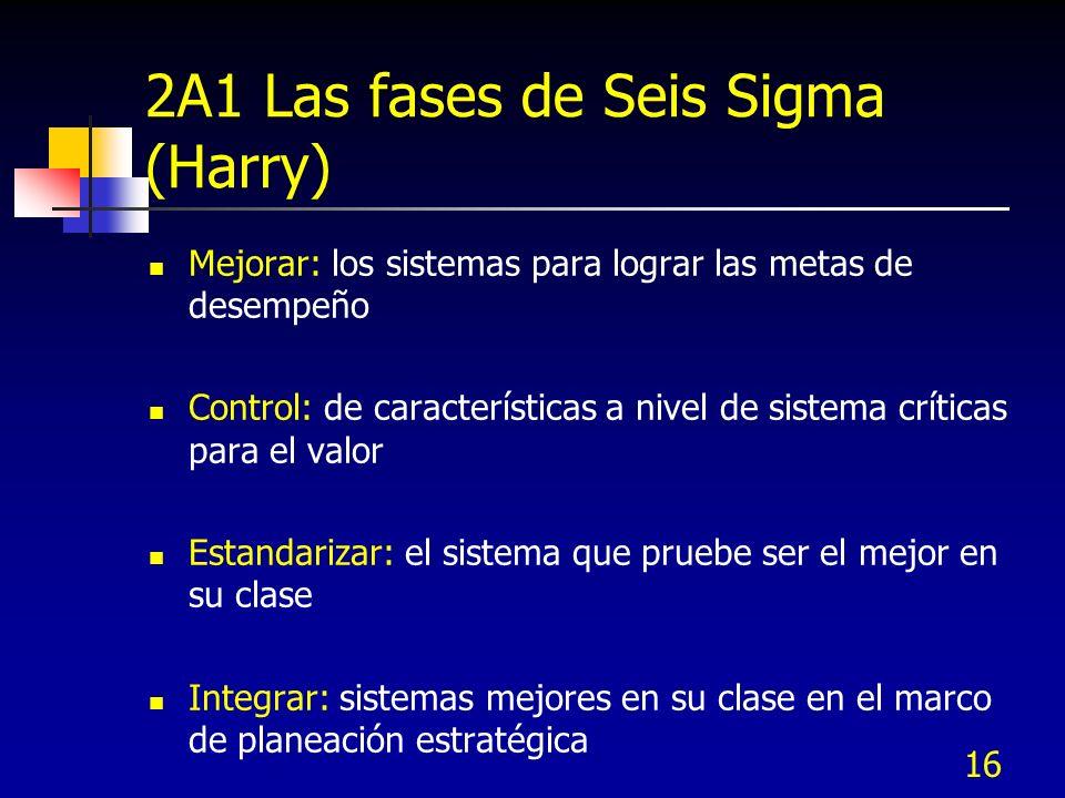 16 2A1 Las fases de Seis Sigma (Harry) Mejorar: los sistemas para lograr las metas de desempeño Control: de características a nivel de sistema crítica
