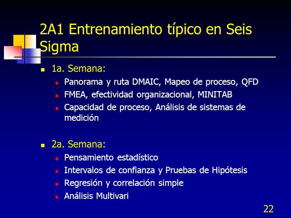 22 2A1 Entrenamiento típico en Seis Sigma 1a. Semana: Panorama y ruta DMAIC, Mapeo de proceso, QFD FMEA, efectividad organizacional, MINITAB Capacidad
