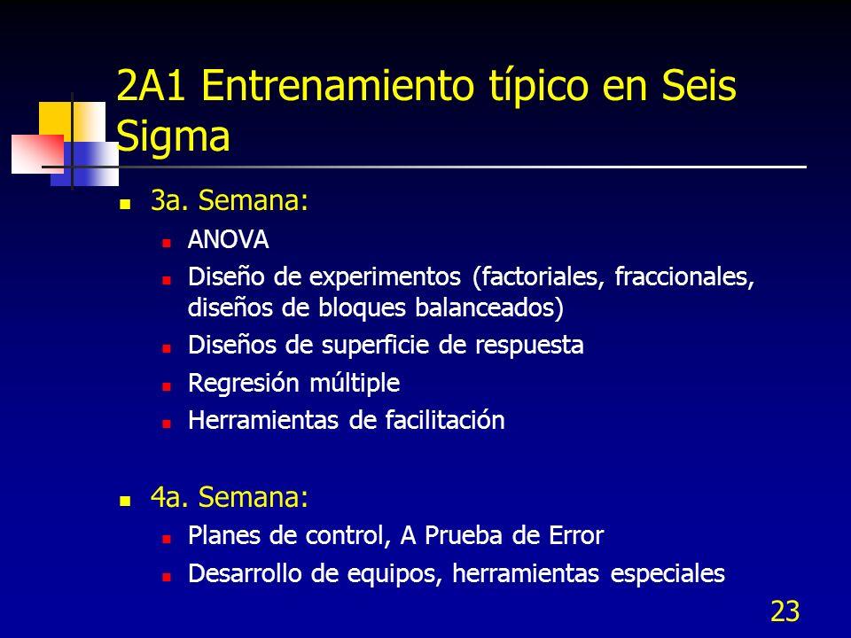 23 2A1 Entrenamiento típico en Seis Sigma 3a. Semana: ANOVA Diseño de experimentos (factoriales, fraccionales, diseños de bloques balanceados) Diseños