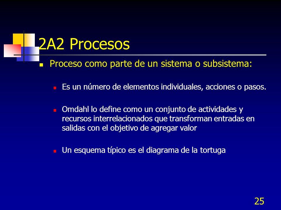 25 2A2 Procesos Proceso como parte de un sistema o subsistema: Es un número de elementos individuales, acciones o pasos. Omdahl lo define como un conj