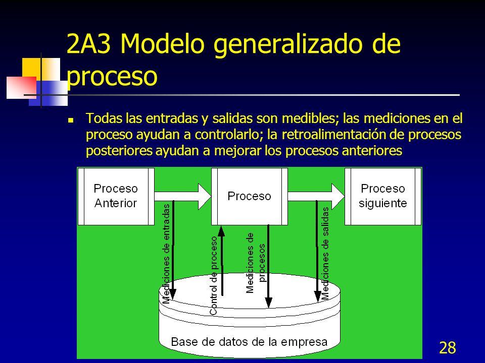 28 2A3 Modelo generalizado de proceso Todas las entradas y salidas son medibles; las mediciones en el proceso ayudan a controlarlo; la retroalimentaci