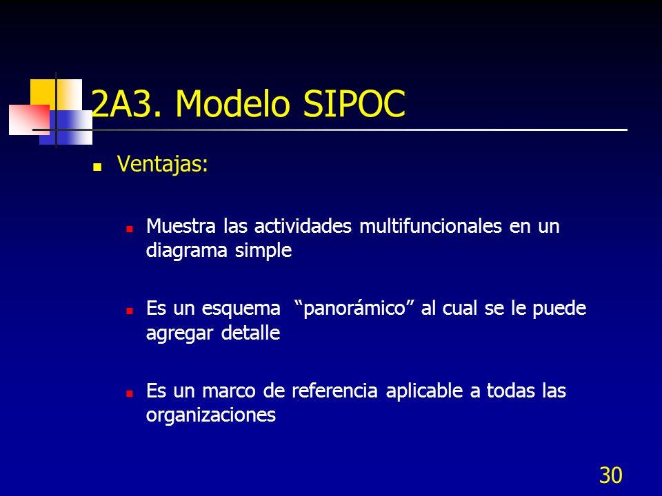 30 2A3. Modelo SIPOC Ventajas: Muestra las actividades multifuncionales en un diagrama simple Es un esquema panorámico al cual se le puede agregar det
