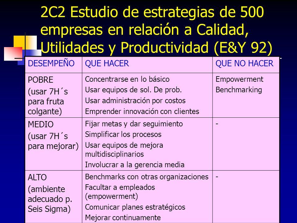 43 2C2 Estudio de estrategias de 500 empresas en relación a Calidad, Utilidades y Productividad (E&Y 92) DESEMPEÑOQUE HACERQUE NO HACER POBRE (usar 7H