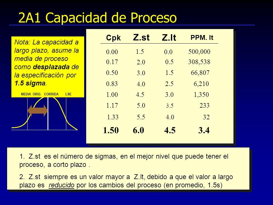 2A1 Capacidad de Proceso Nota: La capacidad a largo plazo, asume la media de proceso como desplazada de la especificación por 1.5 sigma. MEDIA ORIG. C