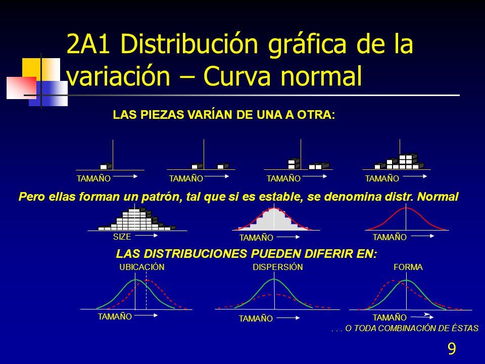 9 LAS PIEZAS VARÍAN DE UNA A OTRA: Pero ellas forman un patrón, tal que si es estable, se denomina distr. Normal LAS DISTRIBUCIONES PUEDEN DIFERIR EN:
