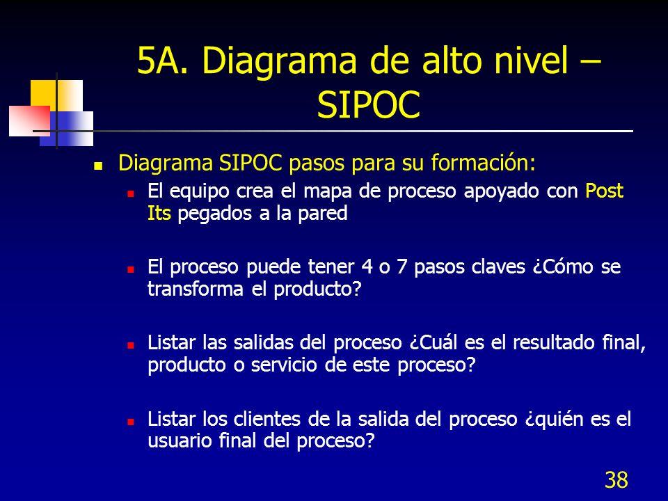 38 5A. Diagrama de alto nivel – SIPOC Diagrama SIPOC pasos para su formación: El equipo crea el mapa de proceso apoyado con Post Its pegados a la pare