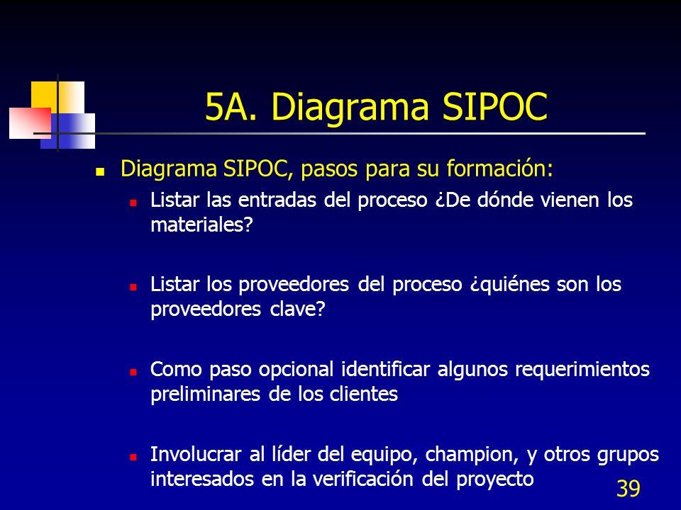39 5A. Diagrama SIPOC Diagrama SIPOC, pasos para su formación: Listar las entradas del proceso ¿De dónde vienen los materiales? Listar los proveedores