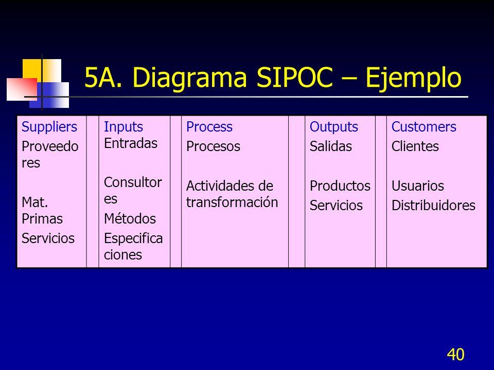 40 5A. Diagrama SIPOC – Ejemplo Suppliers Proveedo res Mat. Primas Servicios Inputs Entradas Consultor es Métodos Especifica ciones Process Procesos A